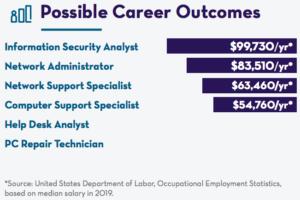 IT Career Salary