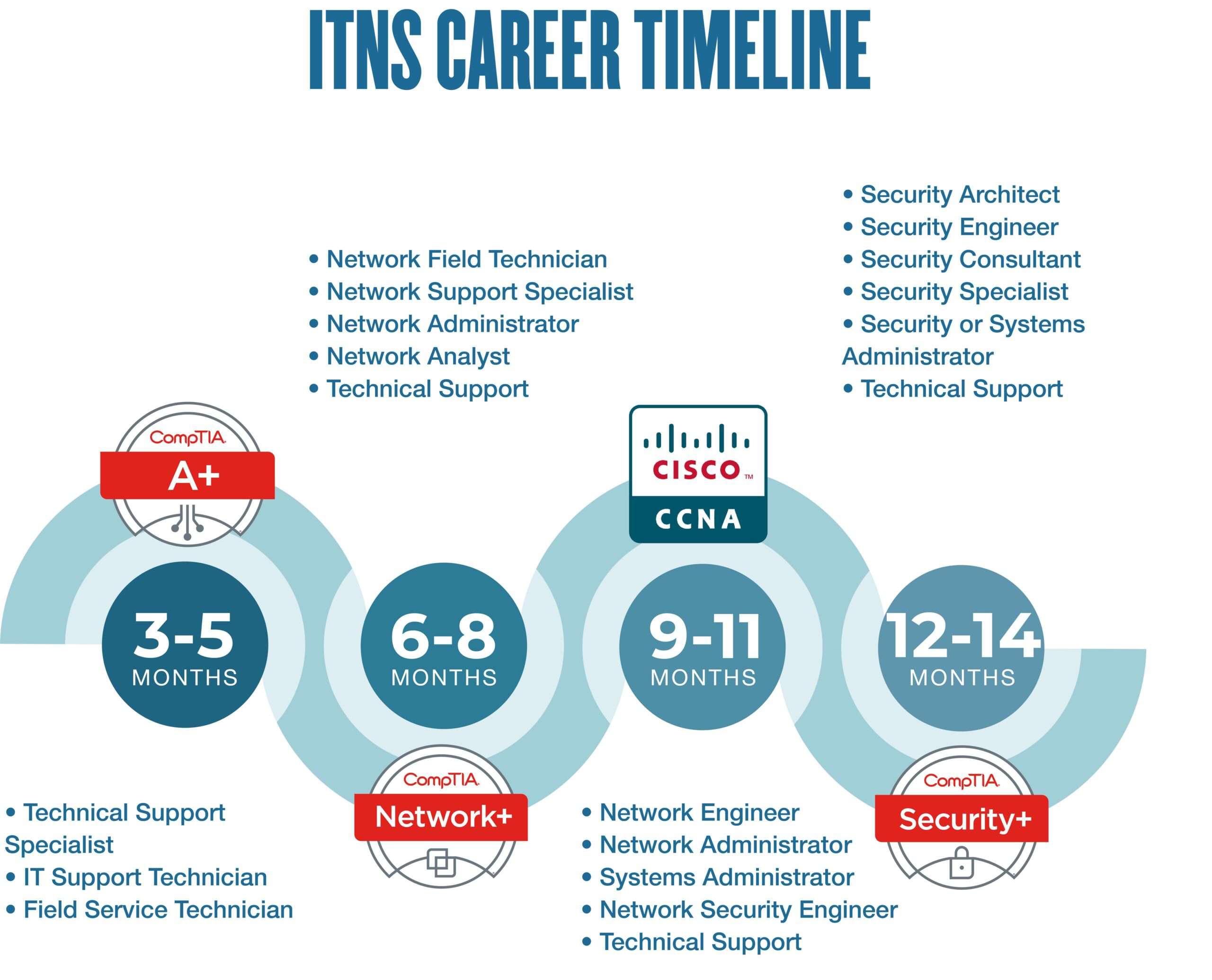 itns career timeline desktop